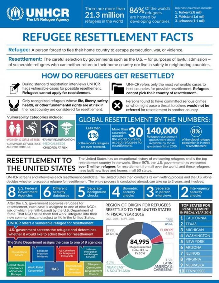 US Resettlement Process