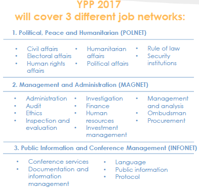 Job networks covered in 2017: • Political, Peace and Humanitarian; • Management and Administration; • Public Information and Conference Management.